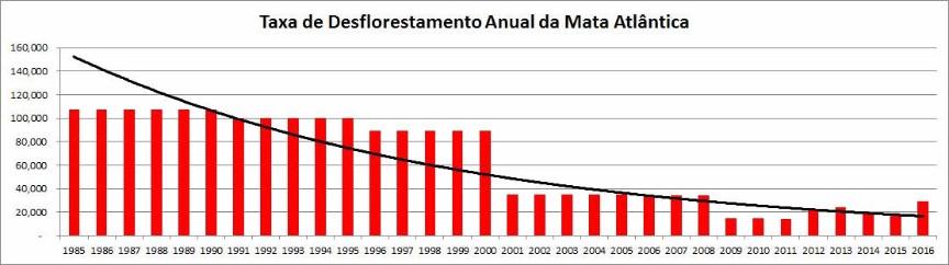 Reflorestamento - Gráfico apresenta a taxa de desflorestamento anual da Mata Atlântica